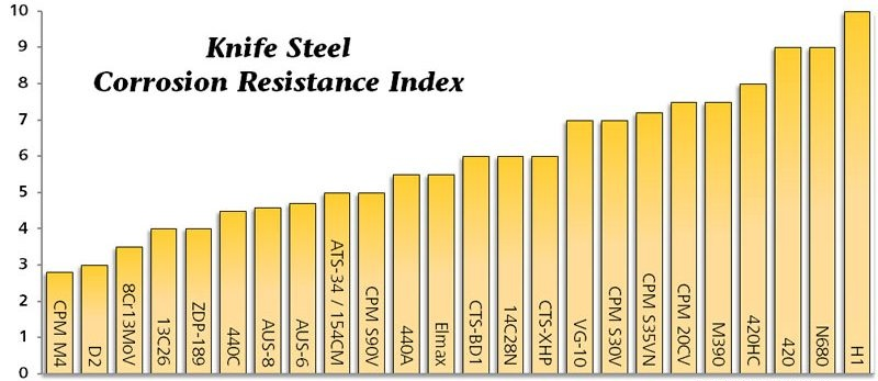 Steel-chart-corrosion-resistance